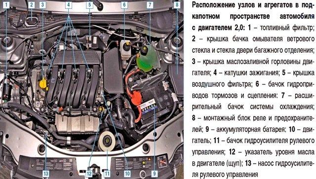 Двигатель Ф4Р под крышкой капота Дастера